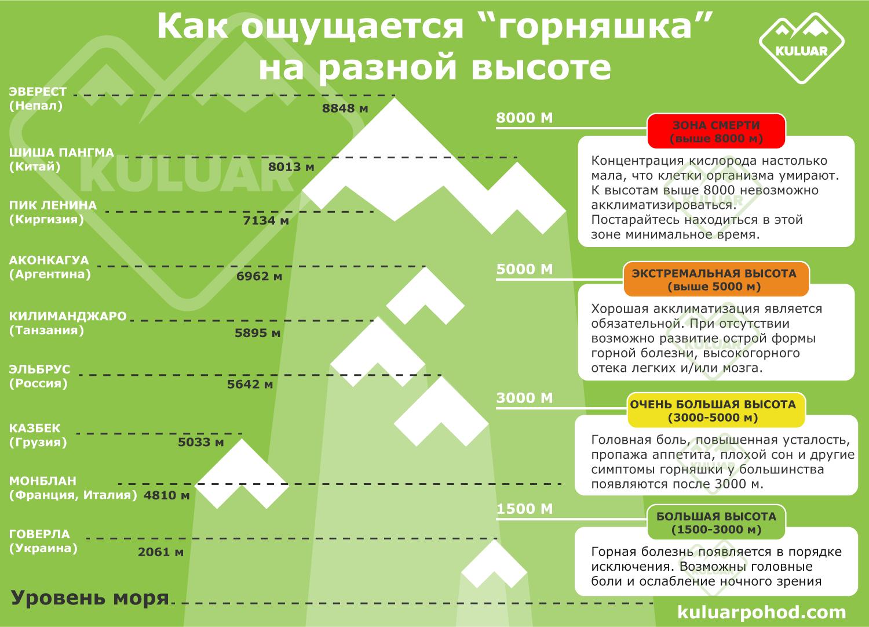 Инфографика: как ощущается горная болезнь на разной высоте