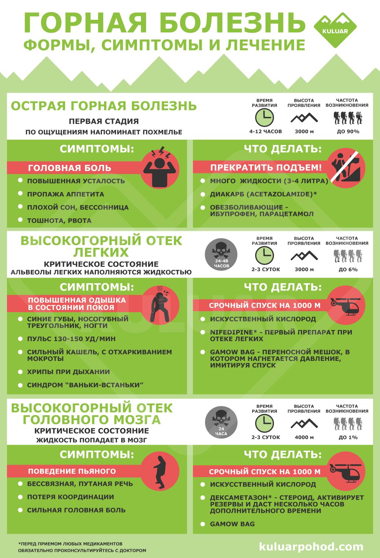 Инфографика: Формы, симптомы и первая помощь при горной болезни