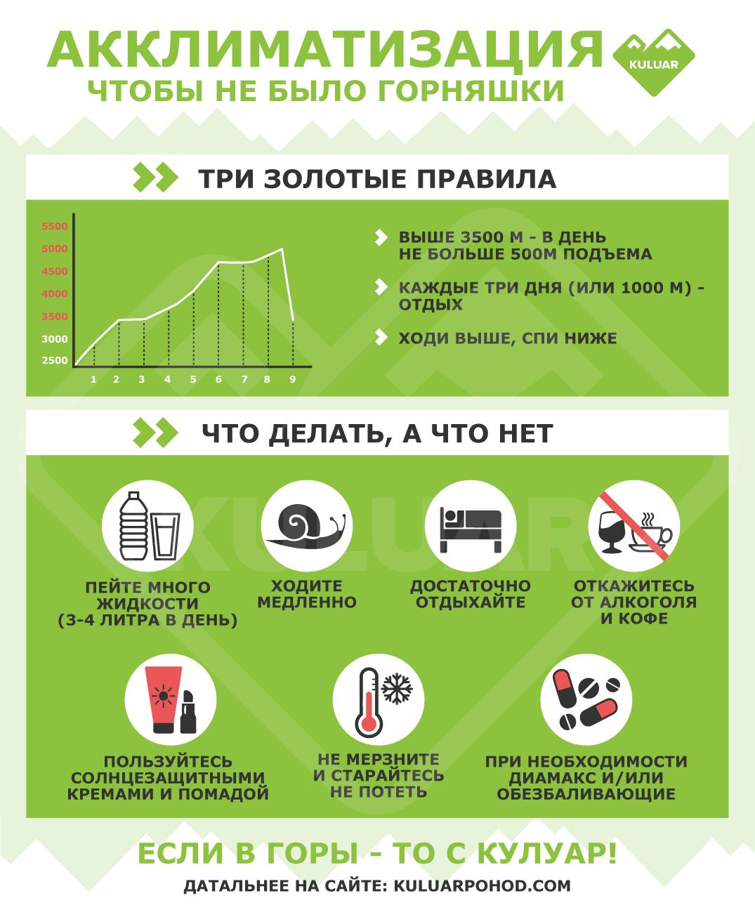 Инфографика: Акклиматизация. Что делать, чтобы легче переносить высоту