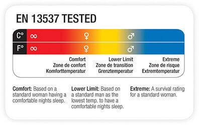 Стандарт EN13537 спальных мешков