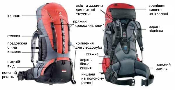 из чего состоит рюкзак